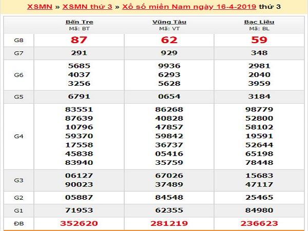 Dự đoán kết quả Xổ Số Miền Nam ngày 29-7 chuẩn xác