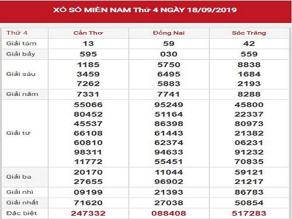 Dự đoán XSMN 25/9/2019