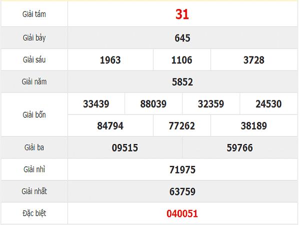 Bảng Soi cầu dự đoán lô bạch thủ khánh hòa ngày 20/11