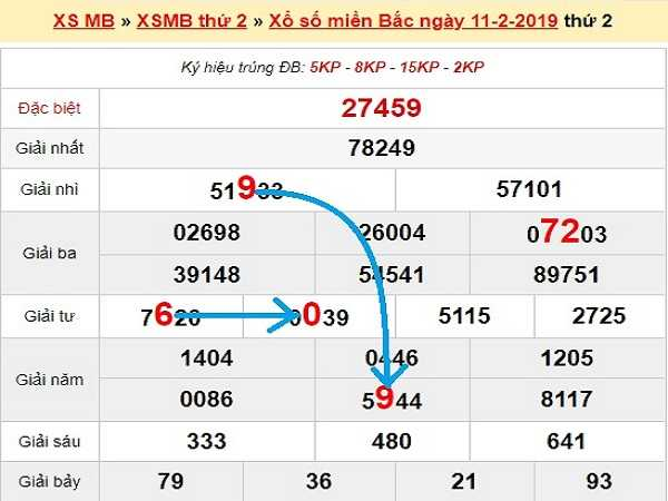 Dự đoán kqxsmb ngày 02/12 của chúng tôi có khả năng trúng lớn