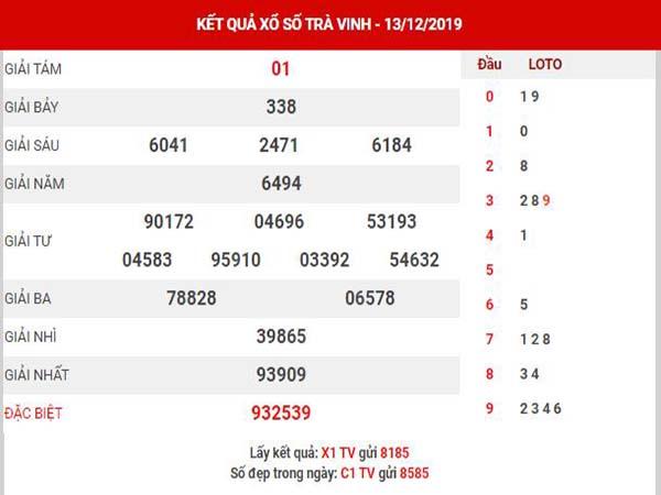 Dự đoán XSTV ngày 20/12/2019