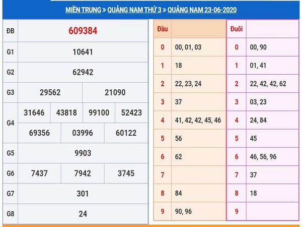 Soi cầu KQXSQN- xổ số quảng nam ngày 30/06 chuẩn xác