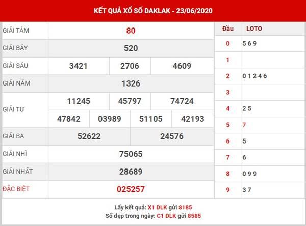Phân tích xổ số Daklak thứ 3 ngày 30-6-2020