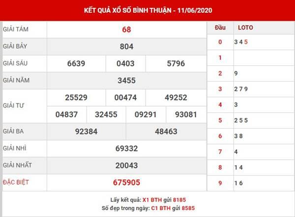 Phân tích kết quả SX Bình Thuận thứ 5 ngày 18-6-2020