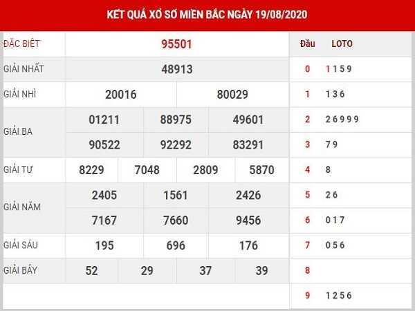 Phân tích KQXSMB- xổ số miền bắc thứ 5 ngày 20/08/2020
