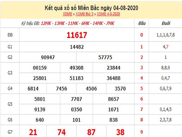 Soi cầu xổ số miền bắc thứ 4 ngày 05/08/2020 tỷ lệ trúng cao