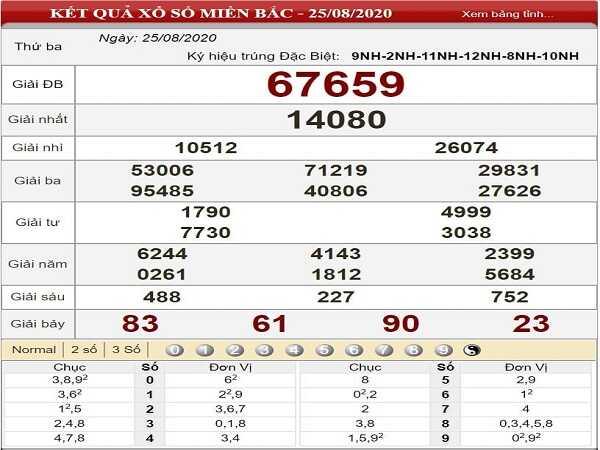 Phân tích KQXSMB- xổ số miền bắc ngày 26/08 của các chuyên gia