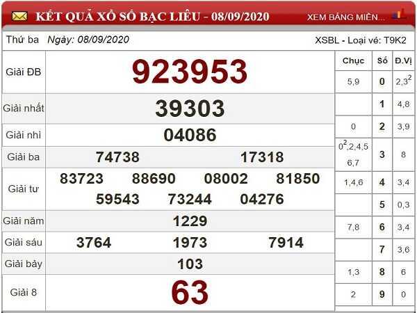Phân tích KQXSBL- xổ số bạc liêu thứ 3 ngày 15/09/2020 chuẩn