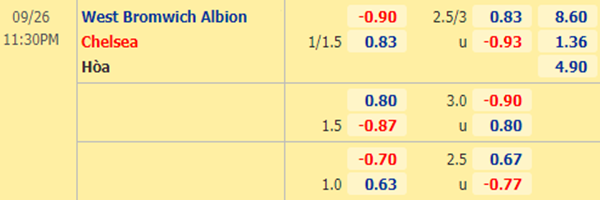 Tỷ lệ kèo giữa West Brom vs Chelsea