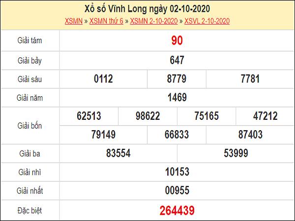 Nhận định XSVL 09/10/2020