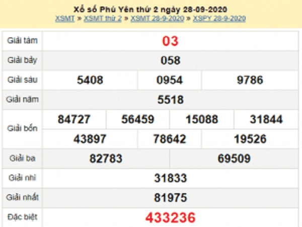 Phân tích KQXSPY ngày 05/10/2020- xổ số phú yên cụ thể