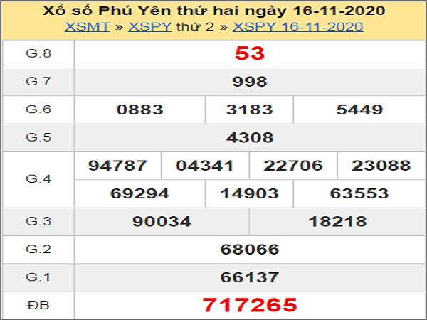 Phân tích XSPY NGÀY 23/11/2020- xổ số phú yên