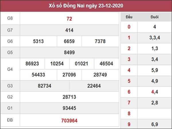 Phân tích XSDN 30/12/2020