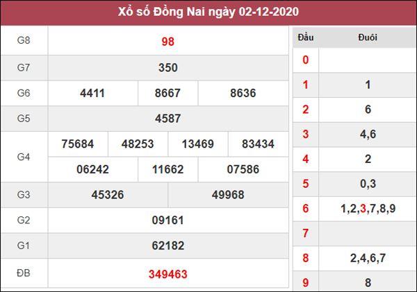 Phân tích XSDNA 9/12/2020 chốt lô VIP Đồng Nai thứ 4