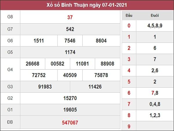 Dự đoán xổ số Bình Thuận 14/1/2021
