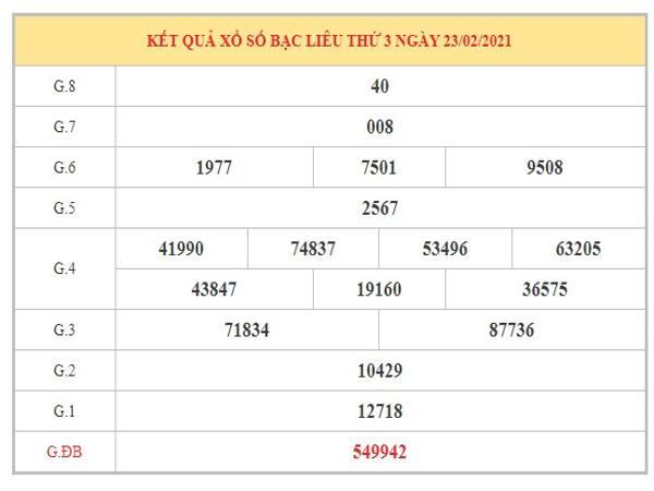 Phân tích KQXSBL ngày 2/3/2021 dựa trên kết quả kỳ trước