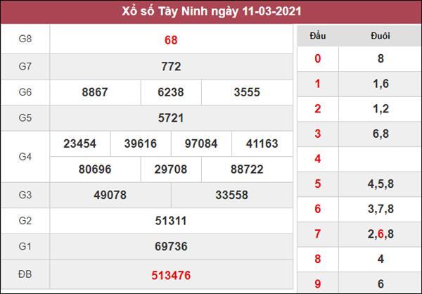 Nhận định KQXS Tây Ninh 18/3/2021 thứ 5 chi tiết và chuẩn xác