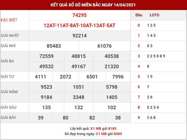 Phân tích kết quả XSMB thứ 5 ngày 15/4/2021