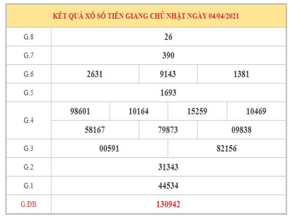 Nhận định KQXSTG ngày 11/4/2021 dựa trên kết quả kì trước