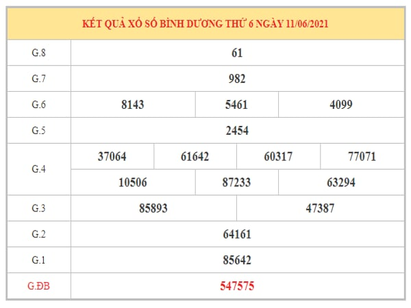 Thống kê KQXSBD ngày 18/6/2021 dựa trên kết quả kì trước