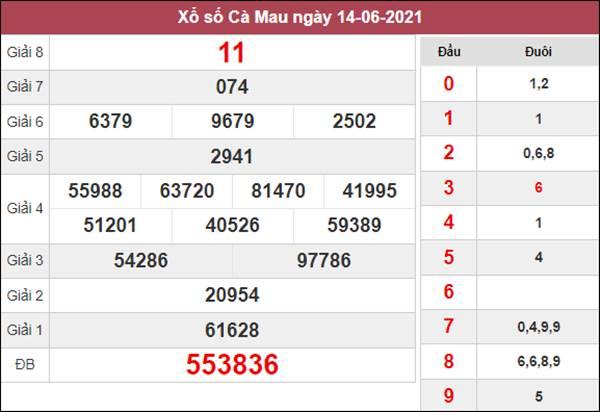 Soi cầu XSCM 21/6/2021 chốt bạch thủ lô Cà Mau siêu chuẩn