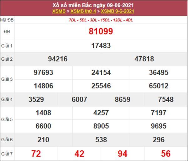 Thống kê XSMB 10/6/2021 tổng hợp những cặp số may mắn