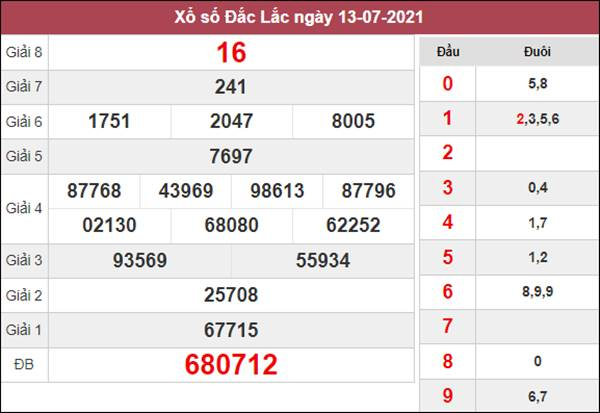 Thống kê XSDLK 20/7/2021 tổng hợp cặp lô về nhiều
