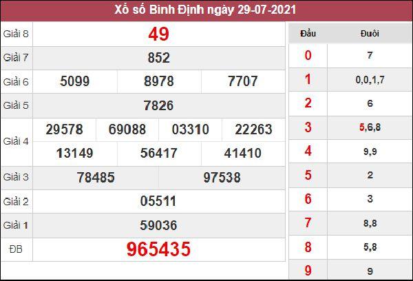 Thống kê XSBDI 5/8/2021 chốt số đẹp giờ hoàng đạo Bình Định