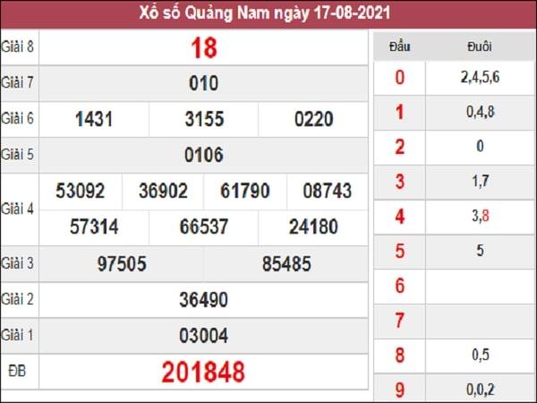 Dự đoán XSQNM 24-08-2021