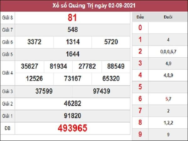 Nhận định XSQT 09-09-2021