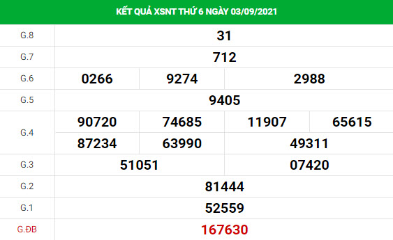 Soi cầu XS Ninh Thuận thứ 6 ngày 10/9/2021 may mắn chính xác
